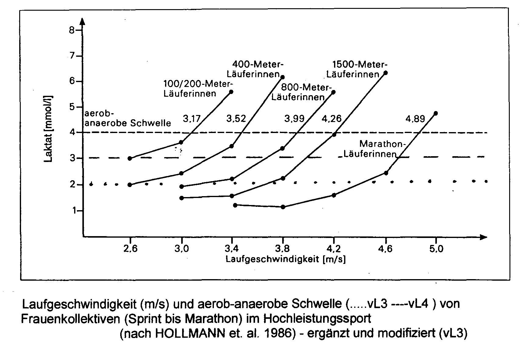 Laktat7 Grafik
