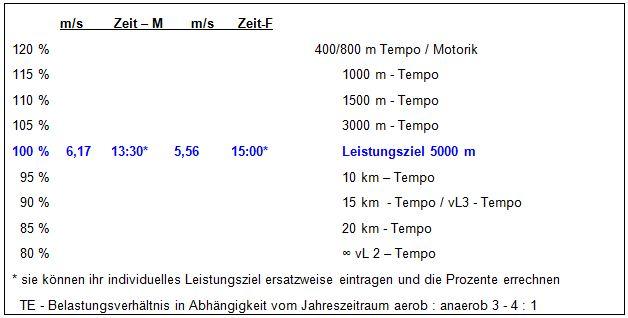 2012-10-23 In einem 5000m Rennen gibt es keine Pausen