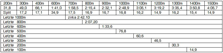 2012-11-17_Harrer OS-  Analyse 1500m Fr