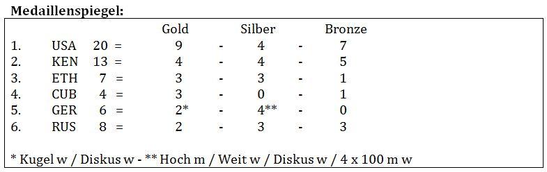 2012-07-18-Lauf_U20_WM
