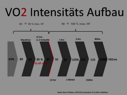 2012-03-06-VO2max_Die_Ausdauerleistungsfaehgkeit_muss_naeher_an_die_Wettkampfgeschwindigkeit