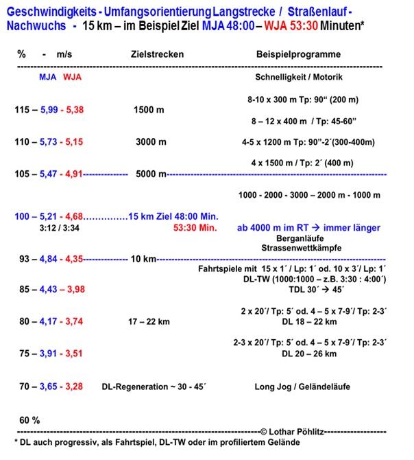 2012-02-02-Langzeitausdauer_Jugend_Teil2